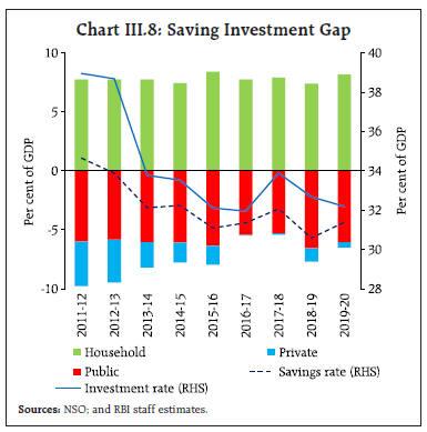 Chart_CHIII8