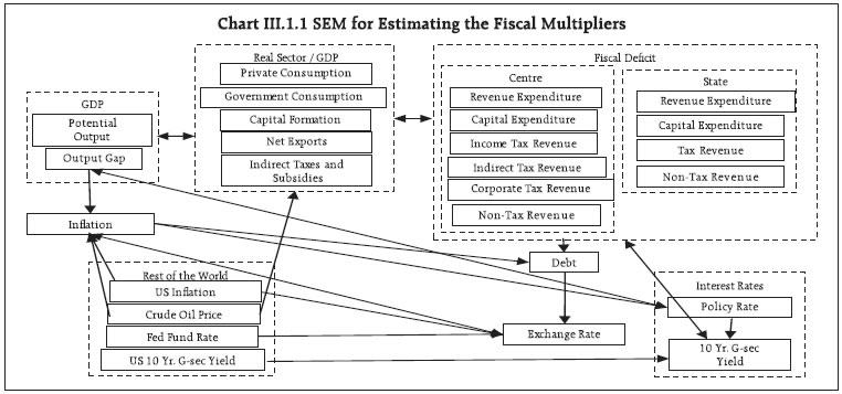 Chart III.1.1