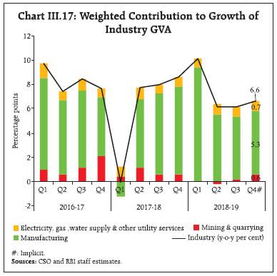 Chart III.17