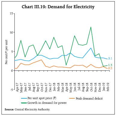 Chart III.19