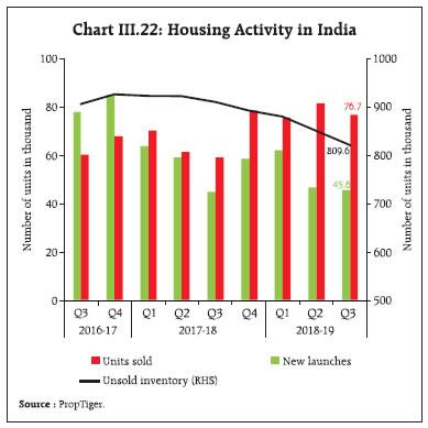Chart III.22