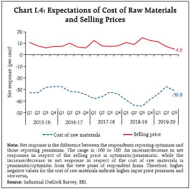 Chart I4