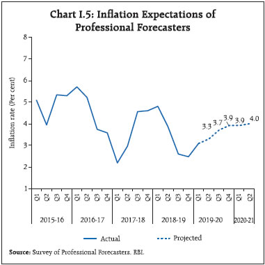Chart I5