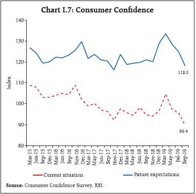 Chart I7