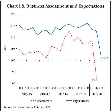 Chart I8