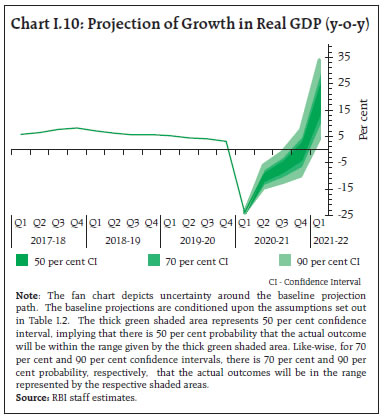 Chart I.10