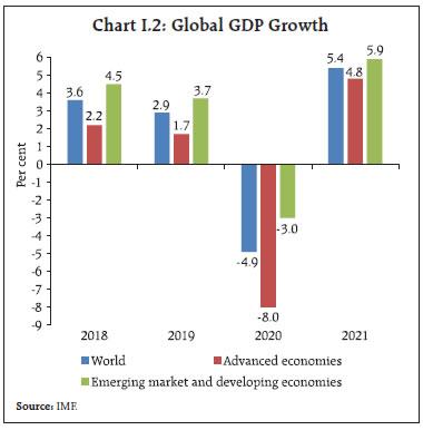 Chart I.2