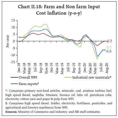 Chart II.18
