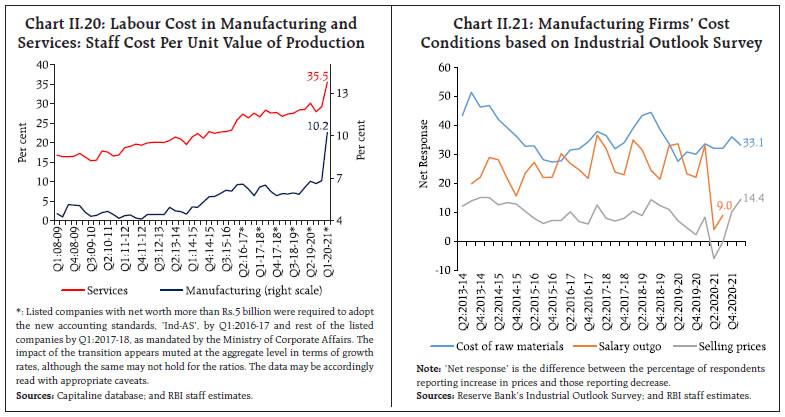 Chart II.20