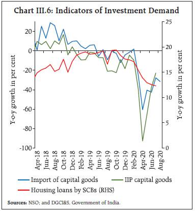 Chart III.6