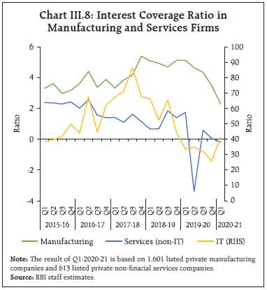 Chart III.8