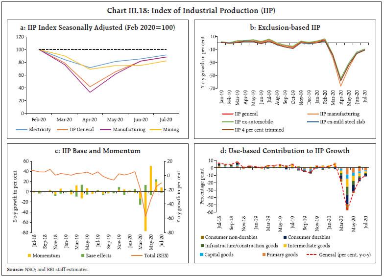 Chart III.18
