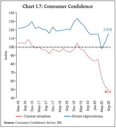 Chart I.7