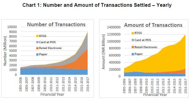 Debit card PoS swipes rise 27% as per RBI data - The ...