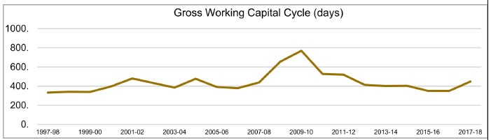 Gross Working Capital Cycle (Days)
