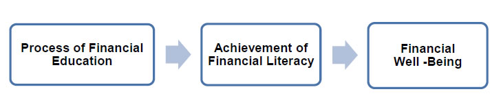 Process of Financial Education