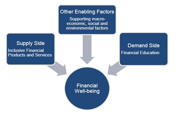 Other Enabling Factors
