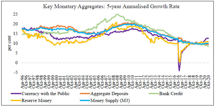 Key Monetary Aggregates