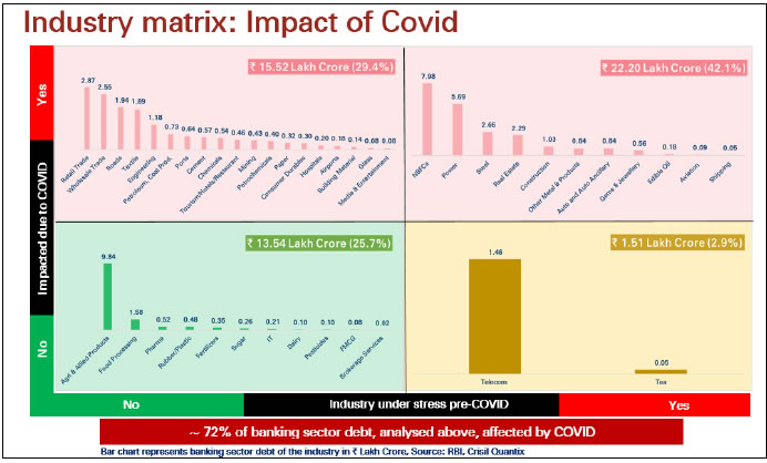 Industry matrix: Impact of Covid