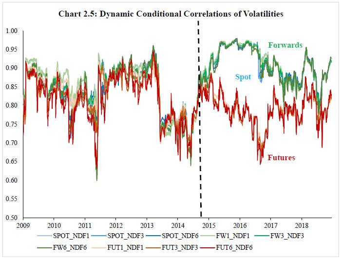 Chart 2.5