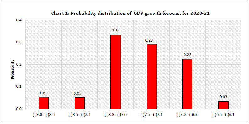 Chart 1: Probability distribution of GDP growth forecast for 2020-21