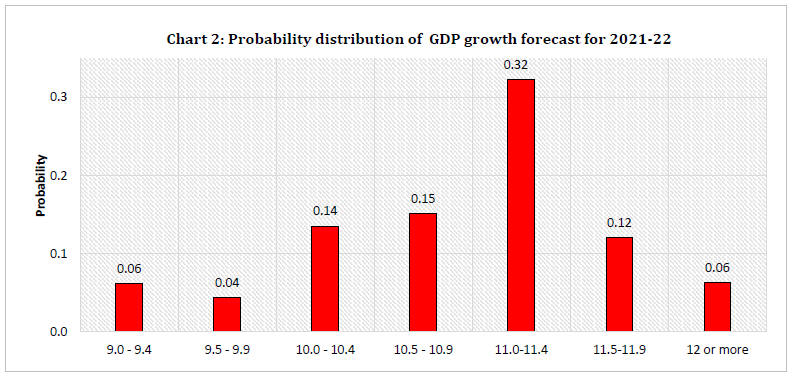 Chart 2: Probability distribution of GDP growth forecast for 2021-22