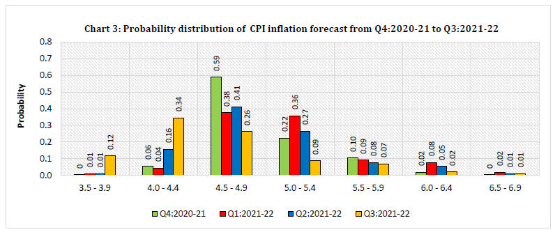 Chart 3: Probability distribution of CPI inflation forecast from Q4:2020-21 to Q3:2021-22