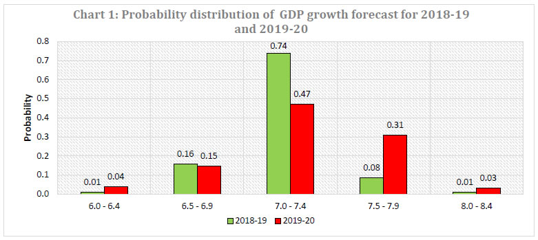 Chart 1 : Probability distribution of GDP