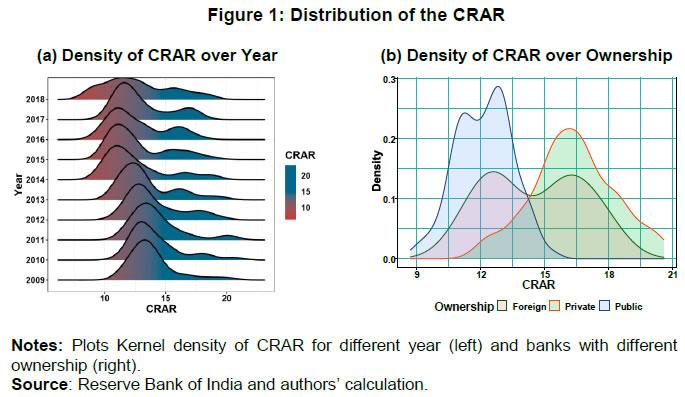 Figure 1: Distribution of the CRAR