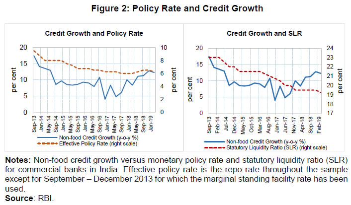 Figure 2: Policy Rate and Credit Growth