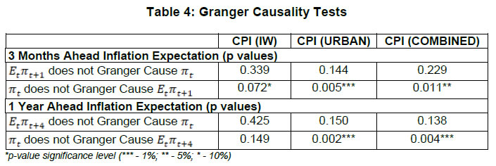 Table 4: Granger Causality Tests