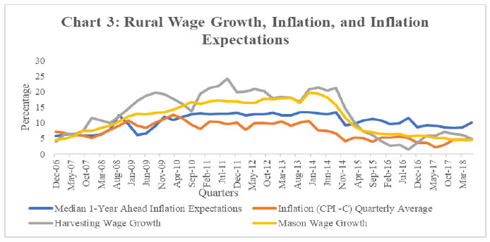 Chart 3: Rural Wage Growth, Inflation, and Inflation Expectations