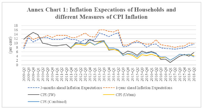 Annex Chart 1: Inflation Expecations of Households and different Measures of CPI Inflation