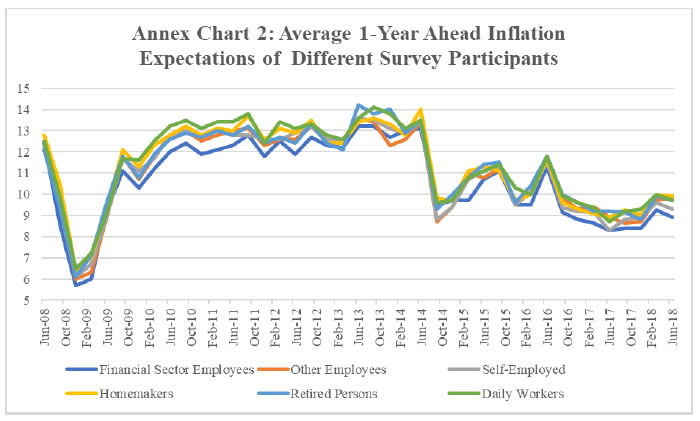 Annex Chart 2: Average 1-Year Ahead Inflation Expectations of Different Survey Participants