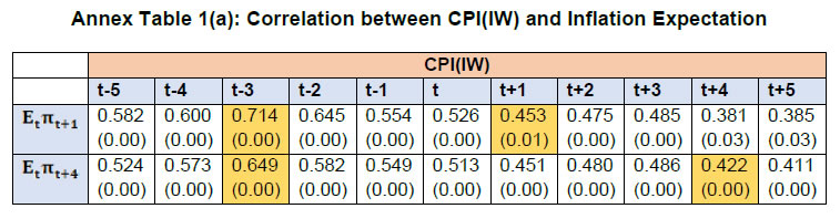 Annex Table 1(a): Correlation between CPI(IW) and Inflation Expectation