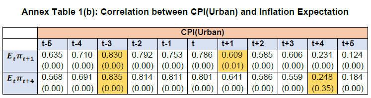 Annex Table 1(b): Correlation between CPI(Urban) and Inflation Expectation