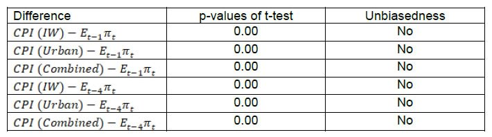 Table 3: Alternative Test of Unbiasedness