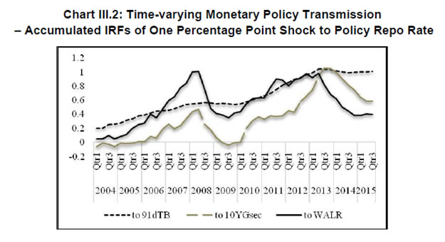 alternative monetary policy rules for india patra michael debabrata kapur muneesh
