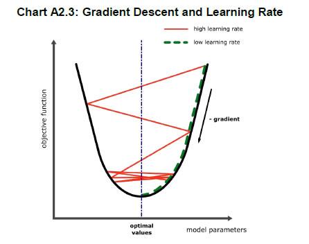 Chart A2.3