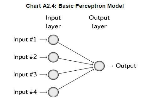 Chart A2.4