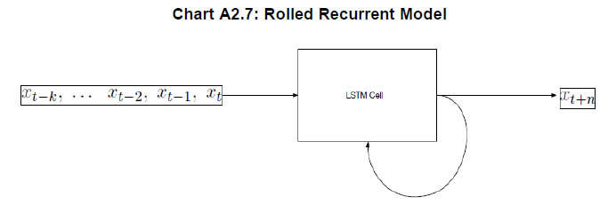Chart A2.7