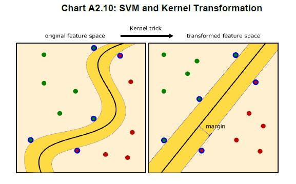 Chart A2.10